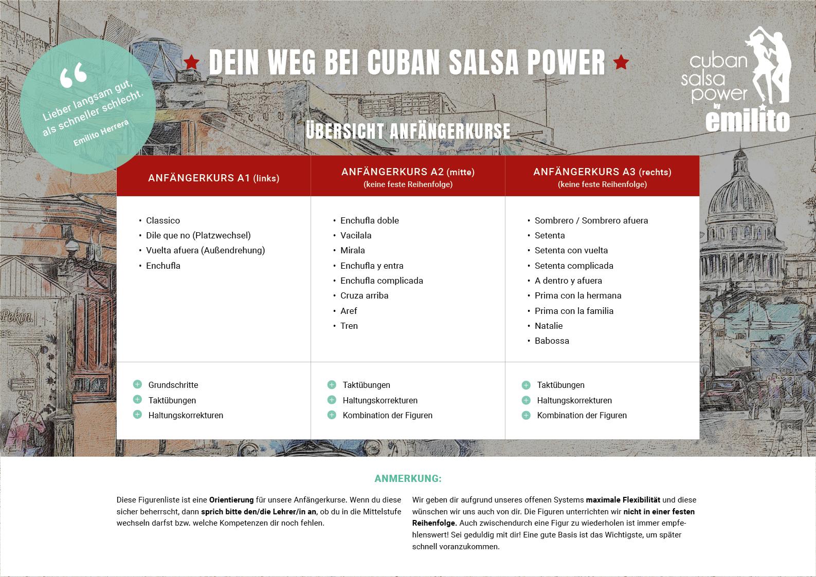 Dein Weg bei Cuban Salsa Power